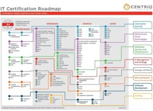 IT Certification Roadmap