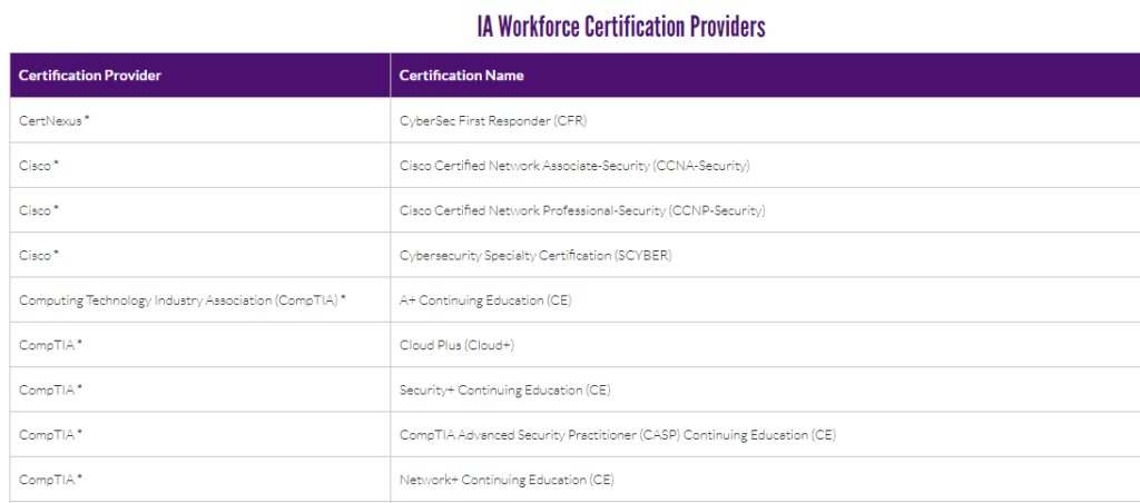 IA workforce certification providers